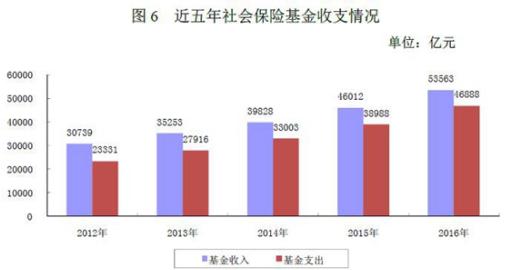 人社部:养老金结存超4.3万亿 公务员共有719万