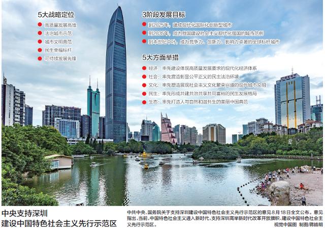 深圳要打造全球标杆城市,中央给了这些优惠政策