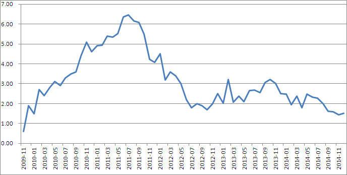 内地1月CPI同比上涨0.8% 创五年多新低