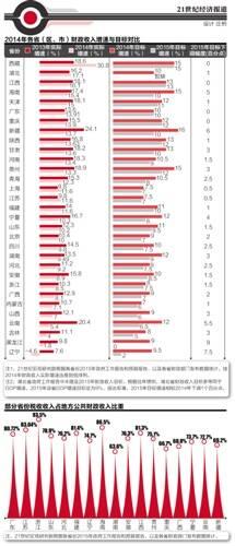 2014地方财政质量分析:收入实现14万亿元