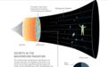 物理诺奖得主掀宇宙学革命:大爆