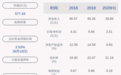 中科曙光:2020年半年度净利润约2.51亿元,同比增加23.11%