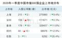 龍頭穩固!一季度中國上市企業市值500強揭曉