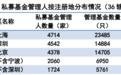 曝光!深圳131家私募违规被通报,13家涉嫌犯罪