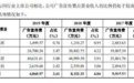 夢天家居沖擊IPO遇阻:家族控股超9成,靠壓縮費用怎能持續?