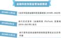 """持牌机构领跑 北京金融科技试点""""监管沙箱"""""""