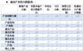 中国产业大数据报告:谁将成为经