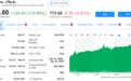 股訊 | 美股反彈收高 特斯拉漲近20%股價首破700美元