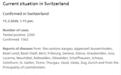 单日激增超800例 瑞士新冠肺炎确诊病例累计2220例