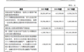 IPO申报前夕,明泰股份突击引入一批新股东 并签订对赌协议