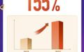 """蘑菇街双十一""""直播狂欢"""" 直播GMV同比增长155%"""