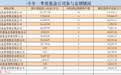 狂砸170亿!这类投资彻底火了,傅鹏博、谢治宇等顶流基金经理全出手了