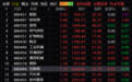 收评:股市高开低走沪指平收 船舶板块涨幅收窄至4%