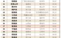 """江西8地入选""""2021中国最美乡村百佳县市"""""""