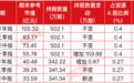 """白酒反弹趋势强化,比张坤""""更爱""""白酒的私募三个季度浮盈超40亿"""