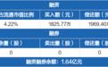 航天晨光:融资净偿还143.63万元 融资余额1.64亿元