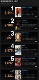 战狼2挺进全球票房榜57位但在香港首映遇冷