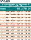 ...均上座人数在全球联赛中排名第10甚至超过了巴西联赛和日本