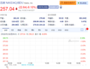 陆奇将卸任百度总裁兼COO 百度周五早盘股价大跌超8%