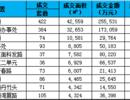 深圳商办市场 | 一手年未放量均价下降,存量商业物业低迷写字楼活跃