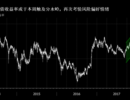 警报拉响 10年期美债收益率本周势将升穿3%的红线