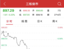 午评:新三板做市指数半日跌0.20% 合锐赛尔领涨做市个股
