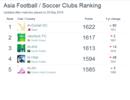 俱乐部排名:恒大亚洲第6 世界排名131 上港第16位