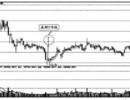 股票一旦出现T字线,必有一波翻倍行情,建议及时把握!