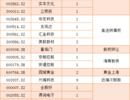 深圳本地股受利好刺激掀起涨停潮,大烨智能逆势5连板成为市场总龙头