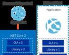如何构建跨平台的网络核心应用程序