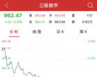 午评:新三板做市指数跌0.15% 集合竞价成交65只股票