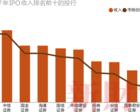IPO盛宴下的投行生态:收入相差百倍,项目遴选趋严