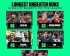巴萨已经创造一项西甲纪录,下一个目标是赛季不败夺冠!