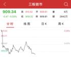 午评:新三板做市指数跌0.05% 均信担保领涨做市个股
