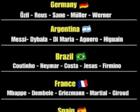 世界杯这6队攻击力最豪华,C罗的葡萄牙并不在列,谁最强?