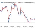三驾马车都在走弱!中国经济还得靠房地产来实现稳增长?