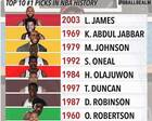 美媒评NBA历史最强十大状元:邓肯屈居第六,第一毫无争议