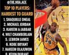 NBA十大最难防守的球员正式出炉:詹皇力压科比,乔丹屈居第二