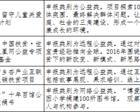 """网信企业参与网络扶贫""""双百""""项目名单公示(图)"""