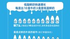 饿了么鲜奶外卖报告:鲜奶渗透率超过30%
