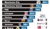 欧洲最能花钱的十大俱乐部揭晓!英超占5席,西甲双雄在列