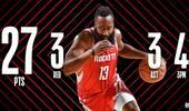 NBA官方评选今日最佳数据:哈登27+3+3当选