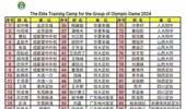 恒大足校9人入选2024奥运之星 成效逐步显现