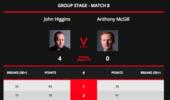 巫师希金斯4-0麦克吉尔 小组决赛再战宿敌奥沙利文