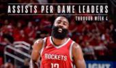 NBA官方发布联盟数据领跑者图集!哈登三度上榜