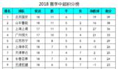 中超最新积分榜:恒大客场5球大胜,上港鲁能赢球紧追国安