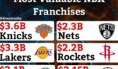 NBA10大最值钱球队:鱼腹球队排第1 勇士第3火箭第7