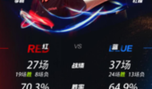 红蓝队10大数据PK 杜锋4-6输给李楠  谁会成为男篮主帅