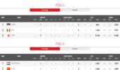 女排世锦赛6强最新积分榜:所有球队都已拿积分,塞荷暂排第一