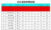 中甲最新积分榜:深圳主场赢球紧追绿城,8支球队陷入保级泥潭!